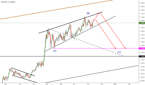 EURCHF: RISING WEDGE
