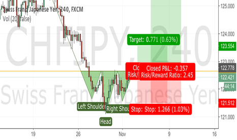 CHFJPY: Head and shoulder