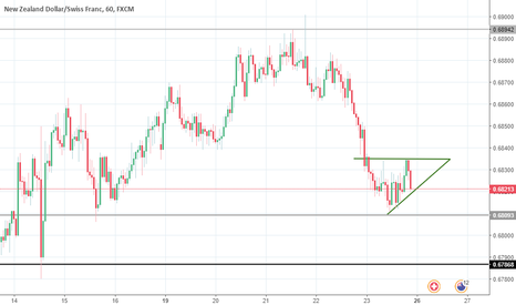 NZDCHF: NZDCHF Ascending Triangle SELL