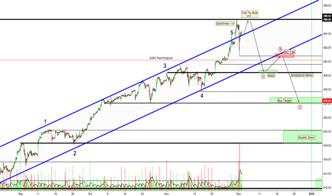 SPY: SPY 30 minute Support/Resistance for ABC move
