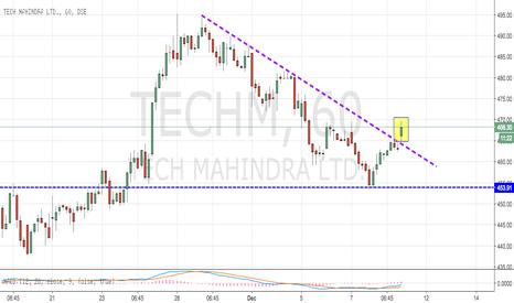 TECHM: TechM Breaks above Downward Trend line