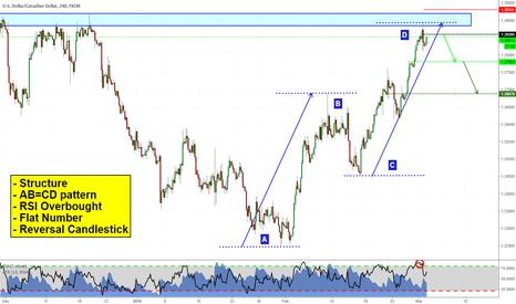 USDCAD: Looking to short USDCAD