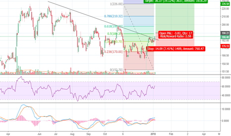 INDIACEM: INDIACEM - Trend line break out