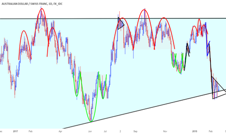 AUDCHF: An interesting area to watch on AUDCHF