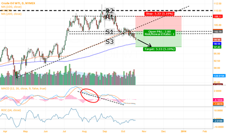 CL1!: Short on Crude Oil - Technical Insight