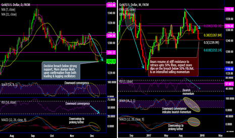 XAUUSD: Gold prices on track of 50% Fib.Ret to hit 5-months lows