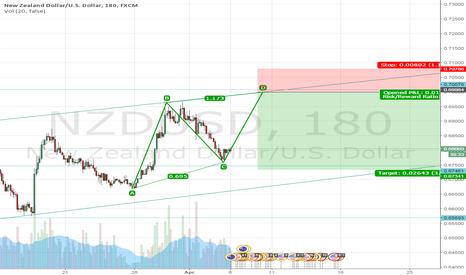 NZDUSD: ABCD Bullshavic triangle NZDUSD