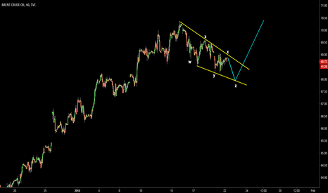 UKOIL: Brent Crude. Map for short-term correction