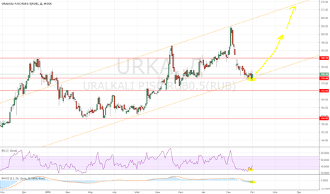 URKA: Покупка urka от нижней линии канала