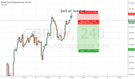 GBPJPY: GBPJPY 4H - End of the move