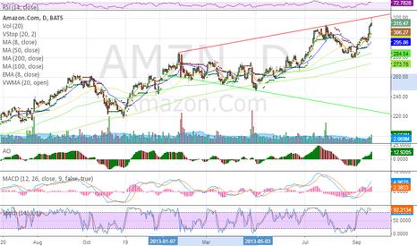AMZN: Bearish Megaphone pattern. Like short at or near red line.