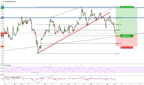 USOIL: Crude Oil Long Trade 200 Pips