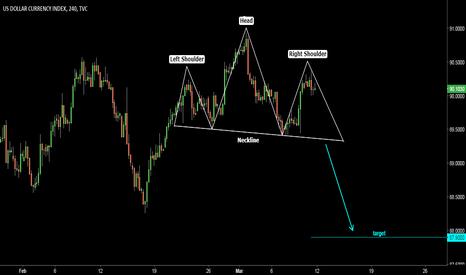 DXY: Dollar Index (DXY). Head & Shoulders