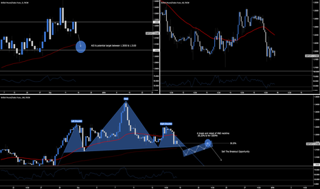 GBPCHF: GBP.CHF - Head & Shoulders Formation