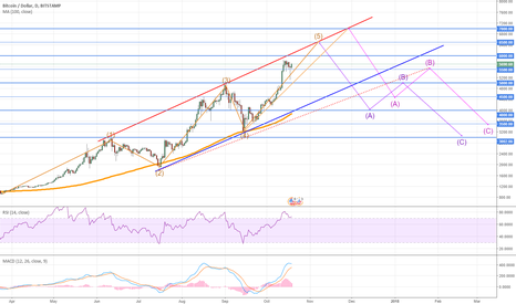 BTCUSD: Bitcoin Elliot Waves, Impulse and Correction.