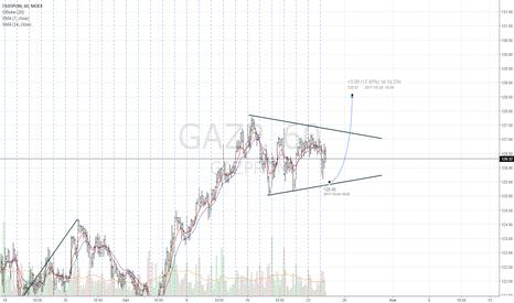 GAZP: Газпром лонг