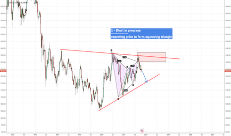 XAUUSD: Potential Short in Progress