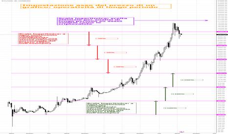 BTCUSD: 9. Didattica: impostazione di un grafico, asse del prezzo