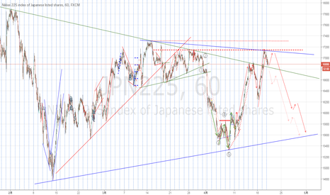 JPN225: Eventually, 225 was not able to reach the minimum target 17291.