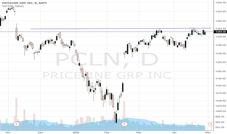 PCLN: If it breaks this trendline we should see a good move