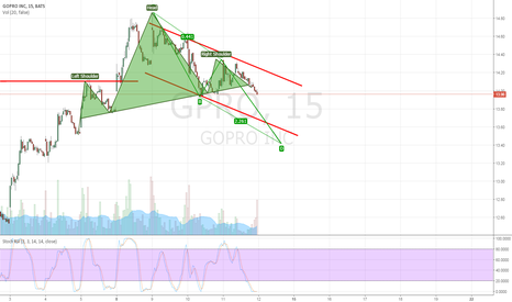 GPRO: waiting for better area for long