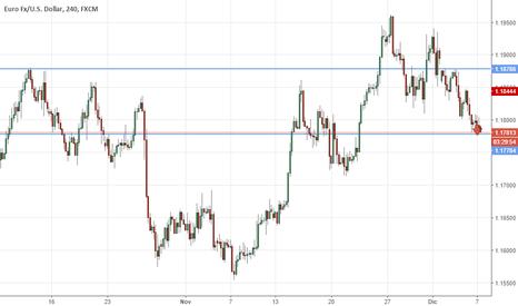 EURUSD: #eur/usd action price on 4h