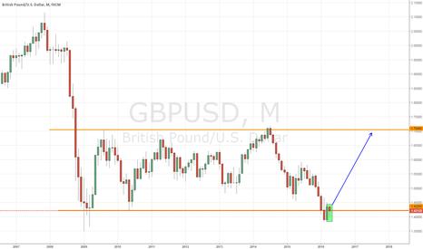GBPUSD: Sideways Market