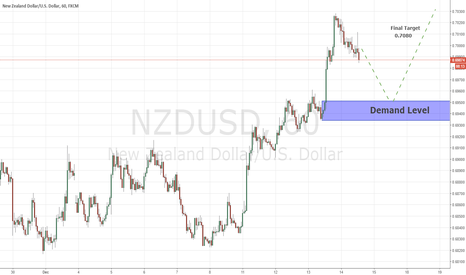 NZDUSD: Continuation Levels NZDUSD 14/12/2017
