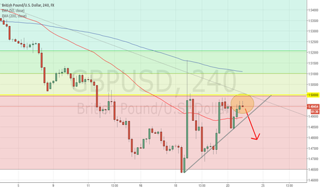 GBPUSD: Preparing to Pound Down - GBPUSD