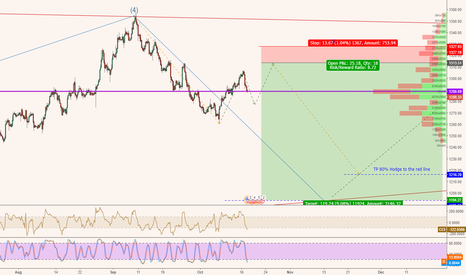 XAUUSD: I will trade as per the chart