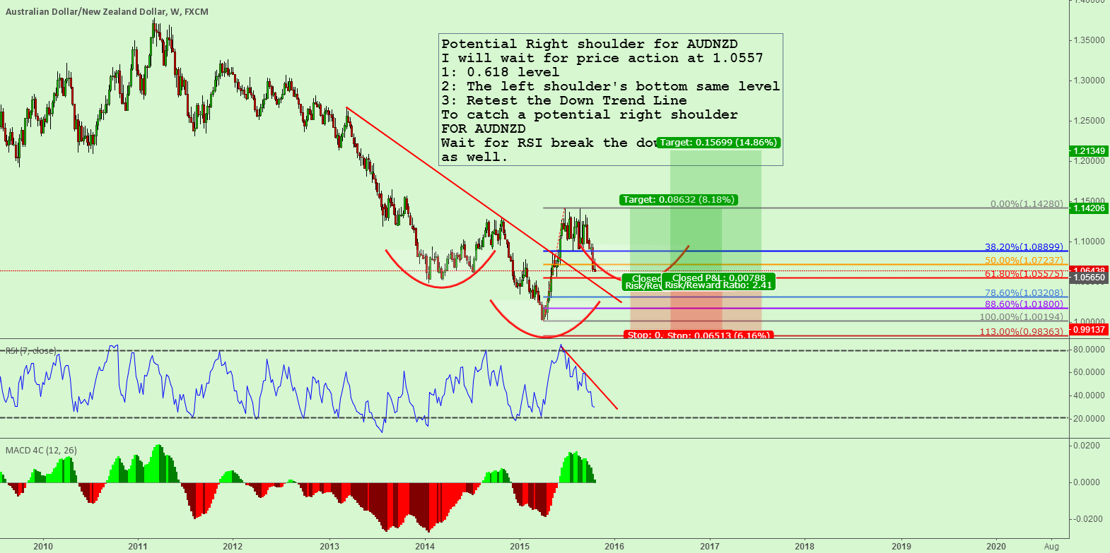 Potential Right shoulder for AUDNZD (Weekly)
