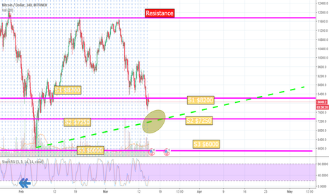 BTCUSD: BTC Bitcoin Lower Support $7250 Trend Range - Buying Opportunity