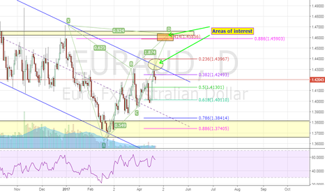 EURAUD: EURAUD D1 Potential Swing Trade Areas of interest