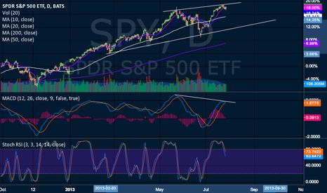 SPY: Bearish MACD divergence.