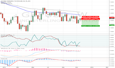 GBPUSD: SHORT $GBPUSD here... long way to Tipperary
