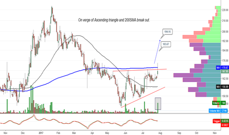 SONATSOFTW: On verge of Ascending triangle and 200SMA break out.