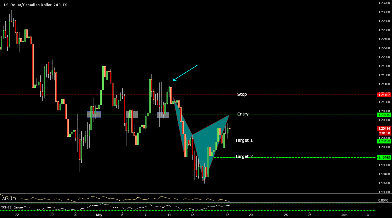 USD-CAD Potential bearish Cypher pattern