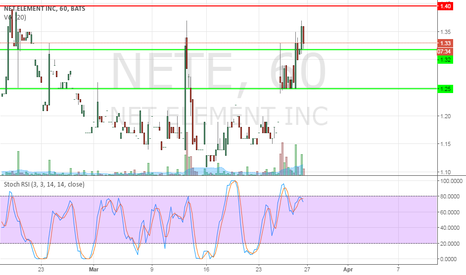 NETE: $NETE Nice Strong Support Areas