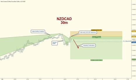 NZDCAD: NZDCAD Short:  Gartley Confluence, Fade CAD GDP Weakness