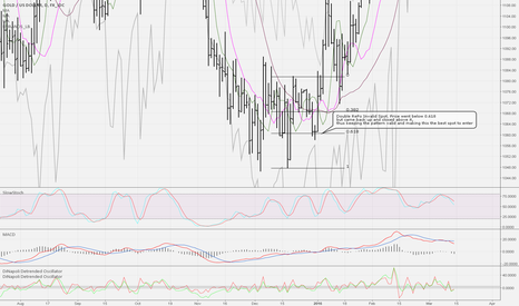 XAUUSD: Just an example of a Double RePo that worked after nearly invali