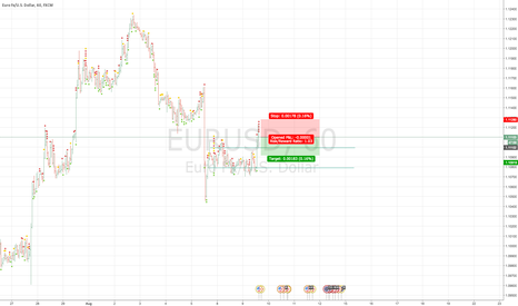 EURUSD: EURUSD quick short
