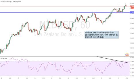 NZDUSD: NZDUSD Short trade
