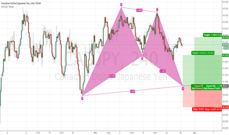 CADJPY: TRADE IDEA #11 CADJPY 4Hr BULLISH BAT
