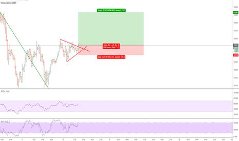 DE30EUR: Trend Continuation Chart Pattern
