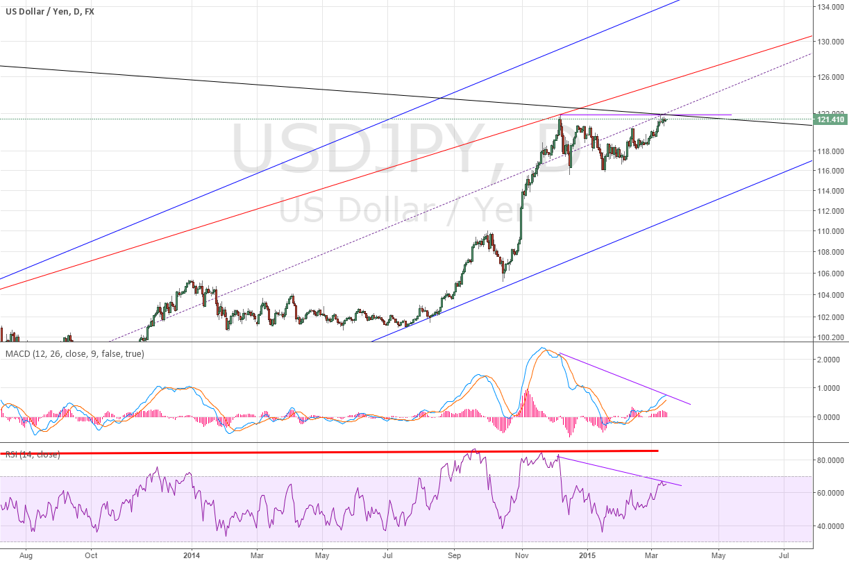 Daily for USDJPY Divergence