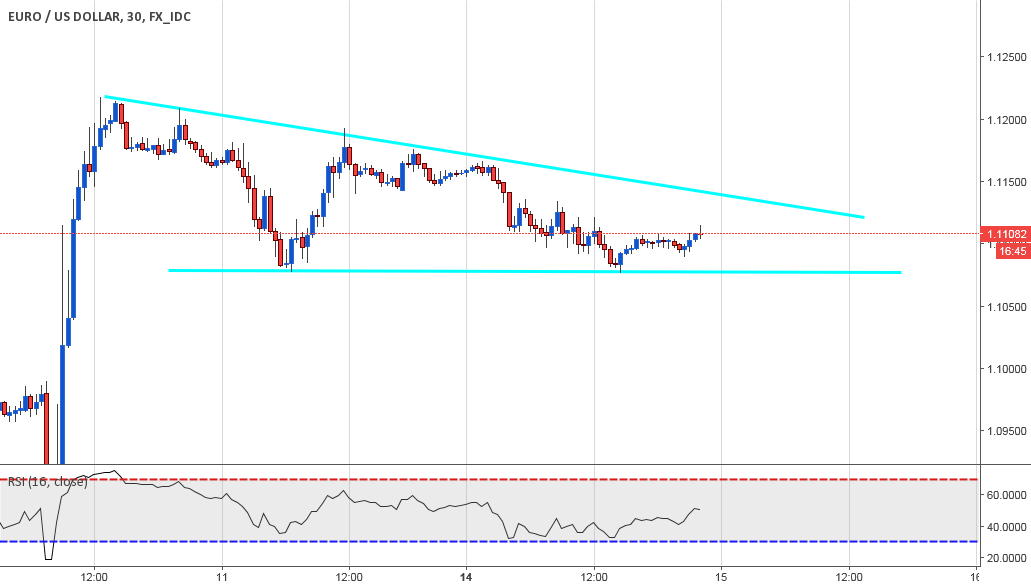 wedge formed & bad usd core cpi is soon