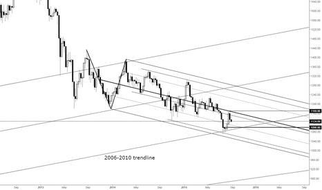 XAUUSD: Gold Price Needs 1170 Breakout to Turn Bullish