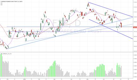 FXE: FXE / Euro Dollar - Possible breakout