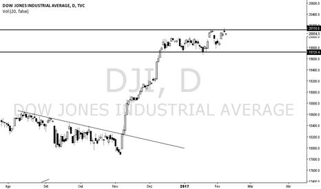 DJI: DJI em consolidação!