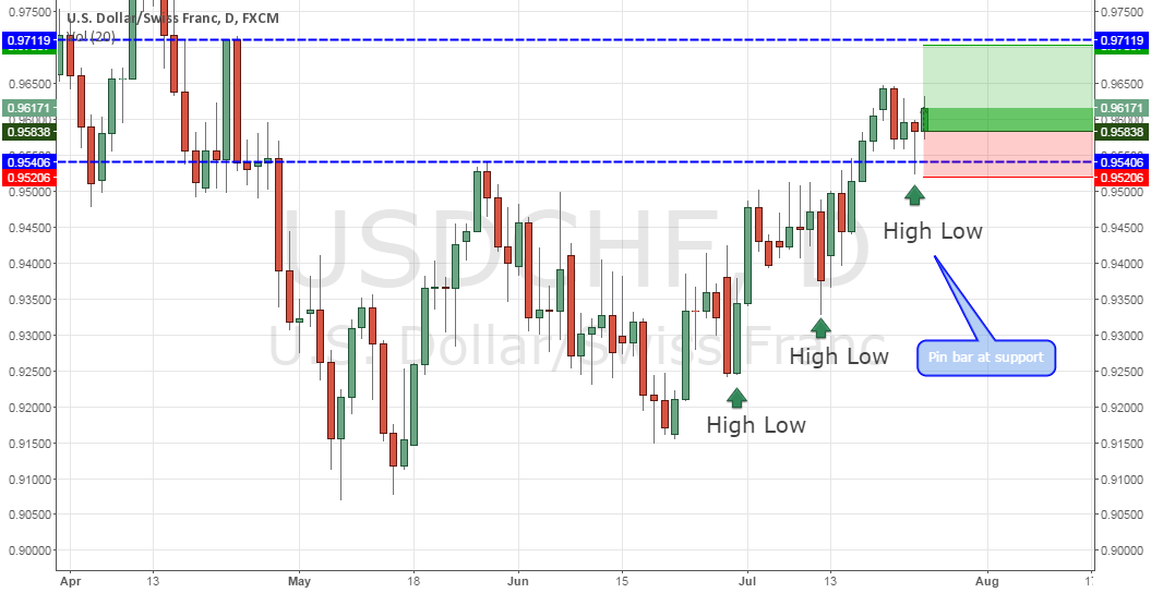 USDCHF. Pin bar at support.